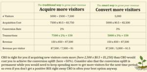 tableau acquisition vs conversions web