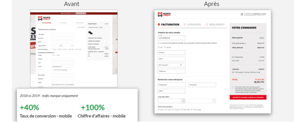 Résultats refonte checkout ecommerce B2B B2C