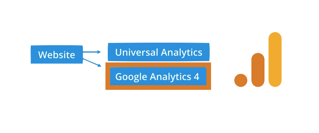comment tester rapidement google analytics 4