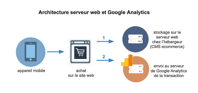 architecture-web-google-analytics